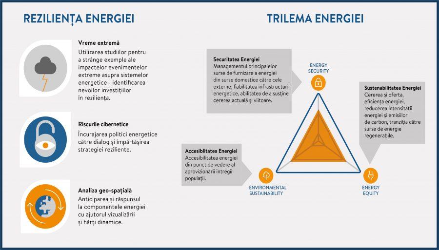"""Conferinta """"Rezilienta sectorului energetic romanesc in contextul provocarilor Trilemei energiei"""""""